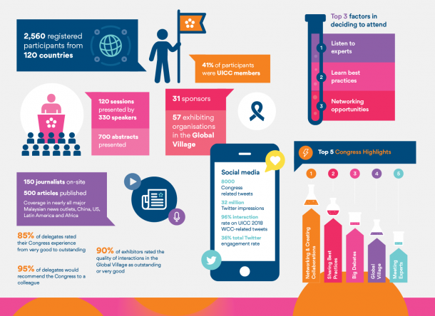 2018 World Cancer Congress in numbers