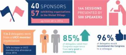 2016WCC_Participant_composition_satisfaction@2x.png