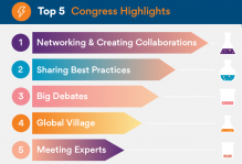 Top5-CongressHighlights-2020WCC@2x.png